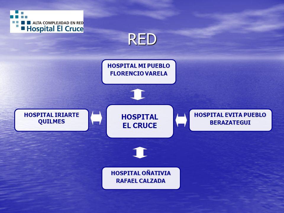 RED HOSPITAL EL CRUCE HOSPITAL EVITA PUEBLO BERAZATEGUI HOSPITAL OÑATIVIA RAFAEL CALZADA HOSPITAL MI PUEBLO FLORENCIO VARELA HOSPITAL IRIARTE QUILMES