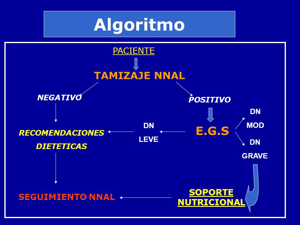 Algoritmo PACIENTE TAMIZAJE NNAL POSITIVO NEGATIVO E.G.S RECOMENDACIONES DIETETICAS SEGUIMIENTO NNAL SOPORTE NUTRICIONAL DN MOD DN GRAVE DN LEVE