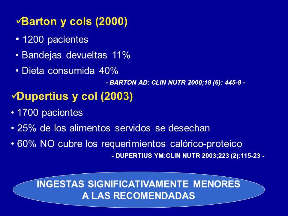 Dupertius y col (2003) 1700 pacientes 25% de los alimentos servidos se desechan 60% NO cubre los requerimientos calórico-proteico - DUPERTIUS YM:CLIN