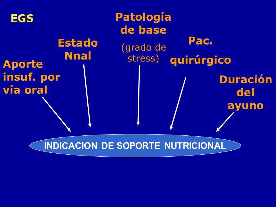 EGS Aporte insuf. por vía oral Estado Nnal Patología de base (grado de stress) Pac. quirúrgico Duración del ayuno INDICACION DE SOPORTE NUTRICIONAL