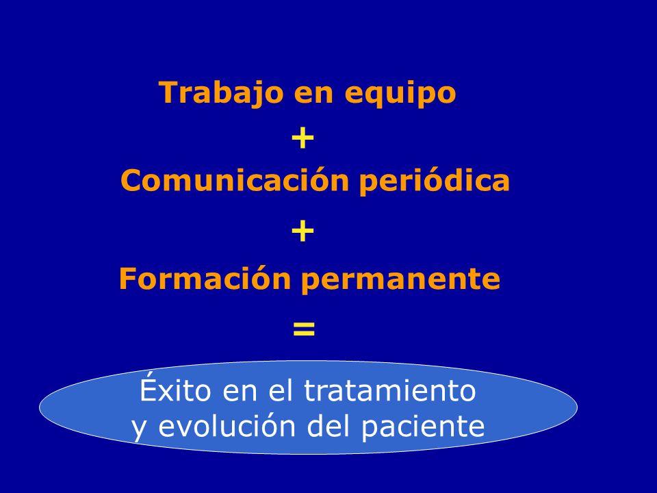Trabajo en equipo + Comunicación periódica + Formación permanente = Éxito en el tratamiento y evolución del paciente
