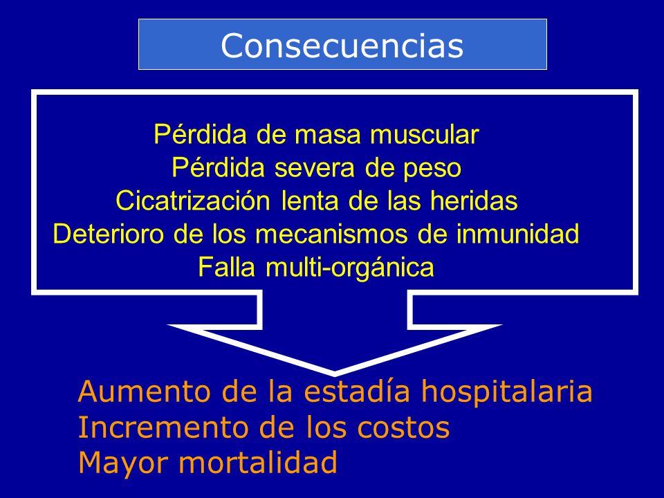 Pérdida de masa muscular Pérdida severa de peso Cicatrización lenta de las heridas Deterioro de los mecanismos de inmunidad Falla multi-orgánica Aumen
