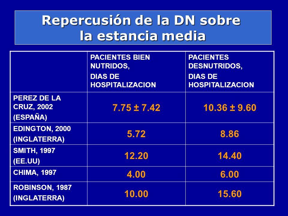 Repercusión de la DN sobre la estancia media PACIENTES BIEN NUTRIDOS, DIAS DE HOSPITALIZACION PACIENTES DESNUTRIDOS, DIAS DE HOSPITALIZACION PEREZ DE