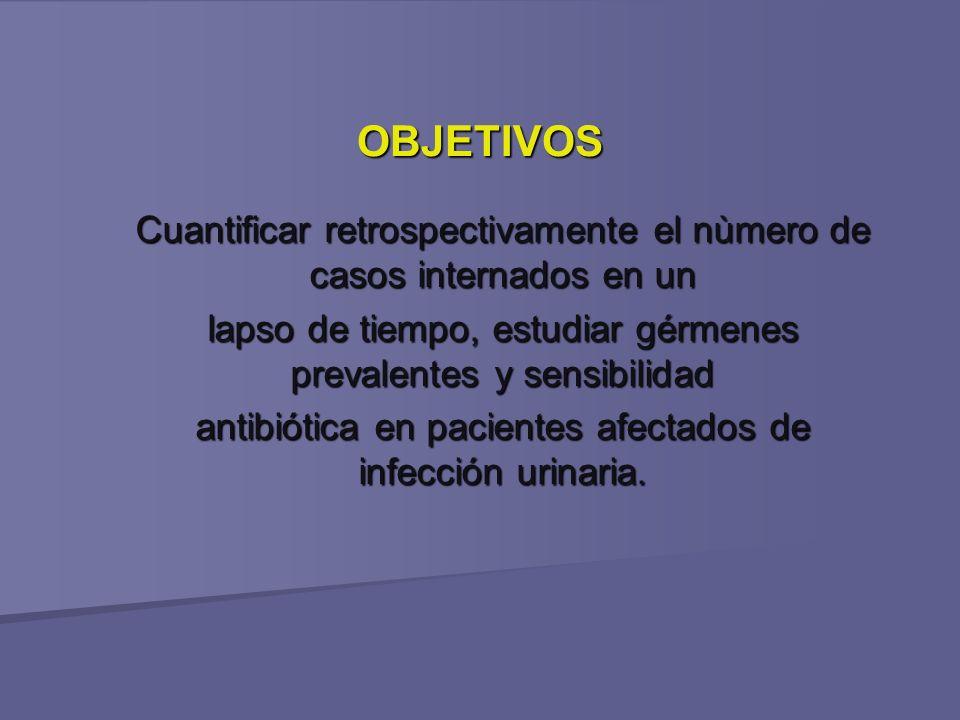 OBJETIVOS Cuantificar retrospectivamente el nùmero de casos internados en un lapso de tiempo, estudiar gérmenes prevalentes y sensibilidad antibiótica en pacientes afectados de infección urinaria.