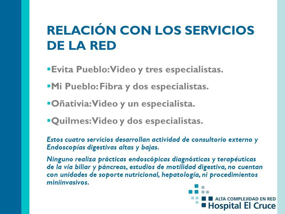 RELACIÓN CON LOS SERVICIOS DE LA RED Evita Pueblo: Video y tres especialistas. Mi Pueblo: Fibra y dos especialistas. Oñativia: Video y un especialista