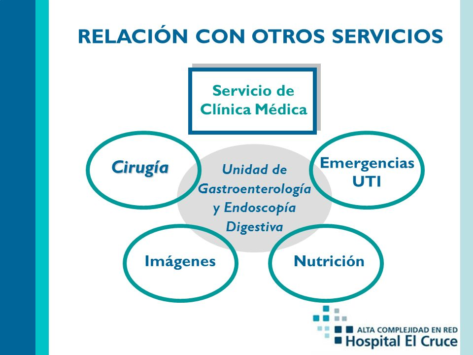 RELACIÓN CON OTROS SERVICIOS Unidad de Gastroenterología y Endoscopía Digestiva Servicio de Clínica Médica Emergencias UTI Nutrición Imágenes Cirugía