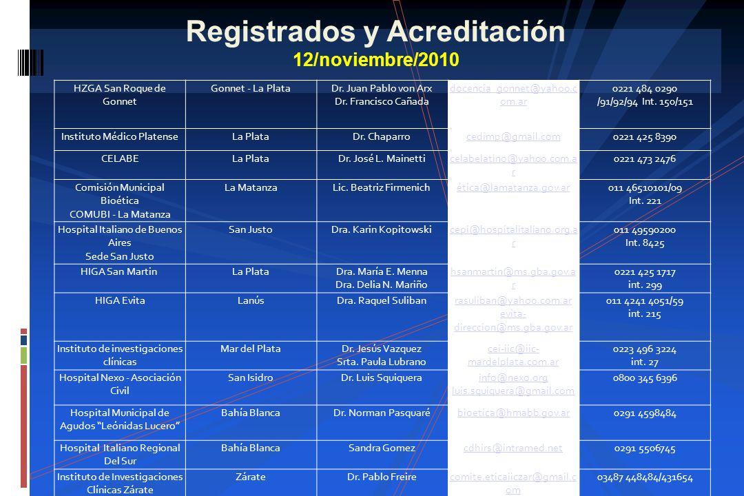 Registrados y Acreditación 12/noviembre/2010 HZGA San Roque de Gonnet Gonnet - La Plata Dr. Juan Pablo von Arx Dr. Francisco Cañada docencia_gonnet@ya