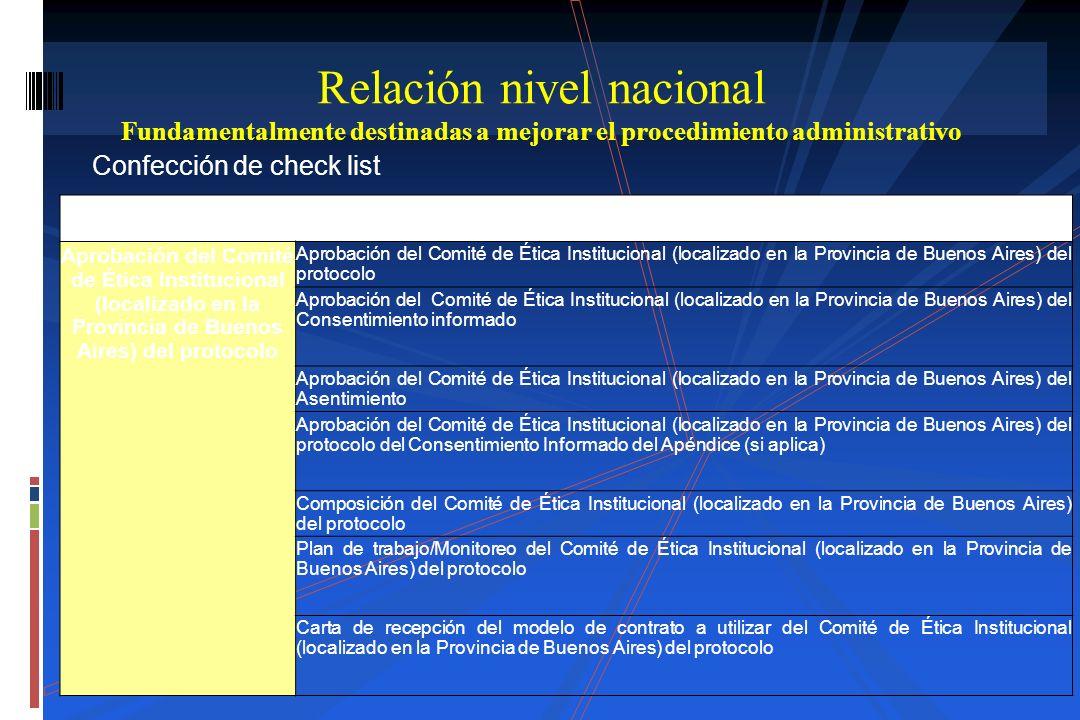 Confección de check list Relación nivel nacional Fundamentalmente destinadas a mejorar el procedimiento administrativo Carátula - Aprobación de Comité