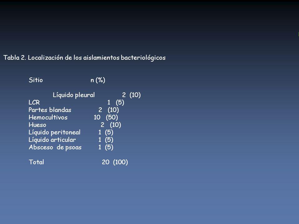 Tabla 2. Localización de los aislamientos bacteriológicos Sitio n (%) Líquido pleural 2 (10) LCR 1 (5) Partes blandas 2 (10) Hemocultivos 10 (50) Hues