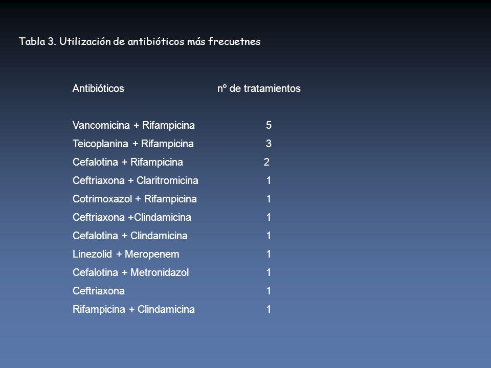 Tabla 3. Utilización de antibióticos más frecuetnes Antibióticos nº de tratamientos Vancomicina + Rifampicina5 Teicoplanina + Rifampicina 3 Cefalotina