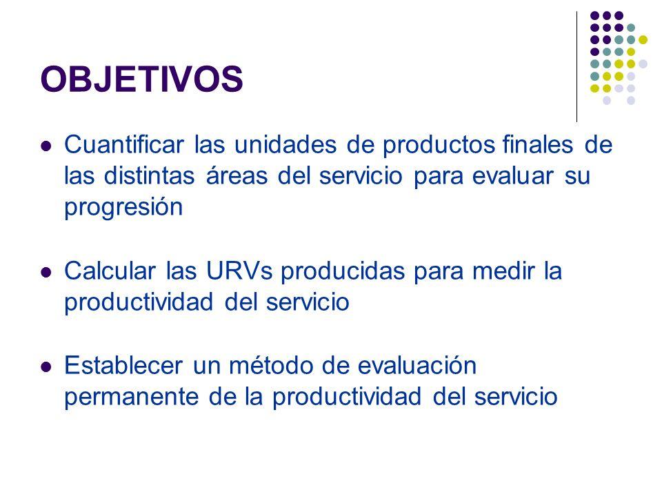 OBJETIVOS Cuantificar las unidades de productos finales de las distintas áreas del servicio para evaluar su progresión Calcular las URVs producidas para medir la productividad del servicio Establecer un método de evaluación permanente de la productividad del servicio