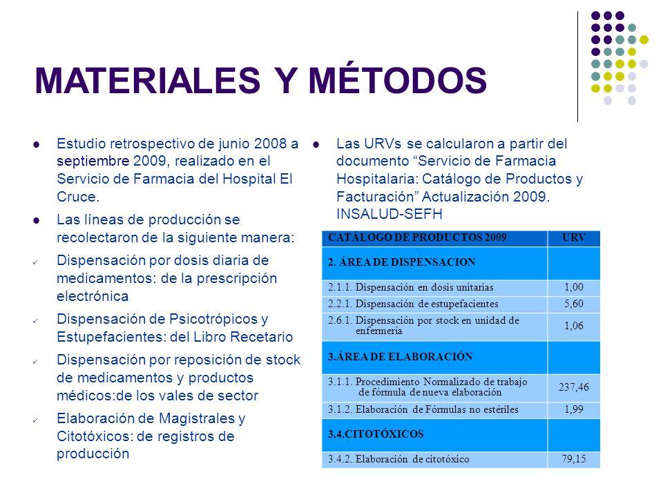 Estudio retrospectivo de junio 2008 a septiembre 2009, realizado en el Servicio de Farmacia del Hospital El Cruce.