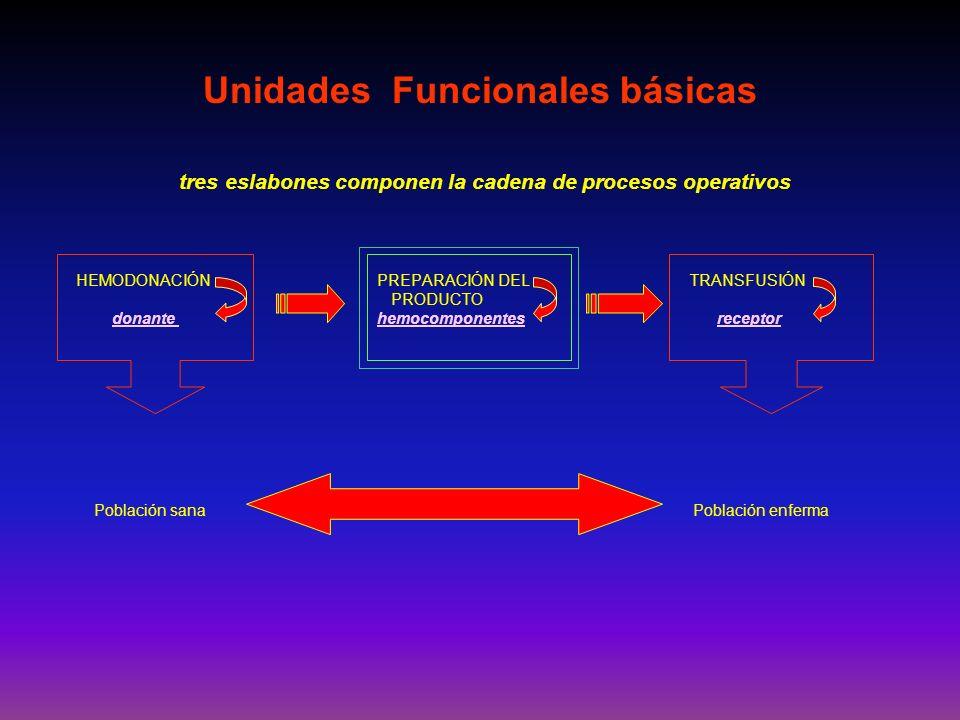 tres eslabones componen la cadena de procesos operativos HEMODONACIÓN PREPARACIÓN DEL TRANSFUSIÓN PRODUCTO donante hemocomponentes receptor Población