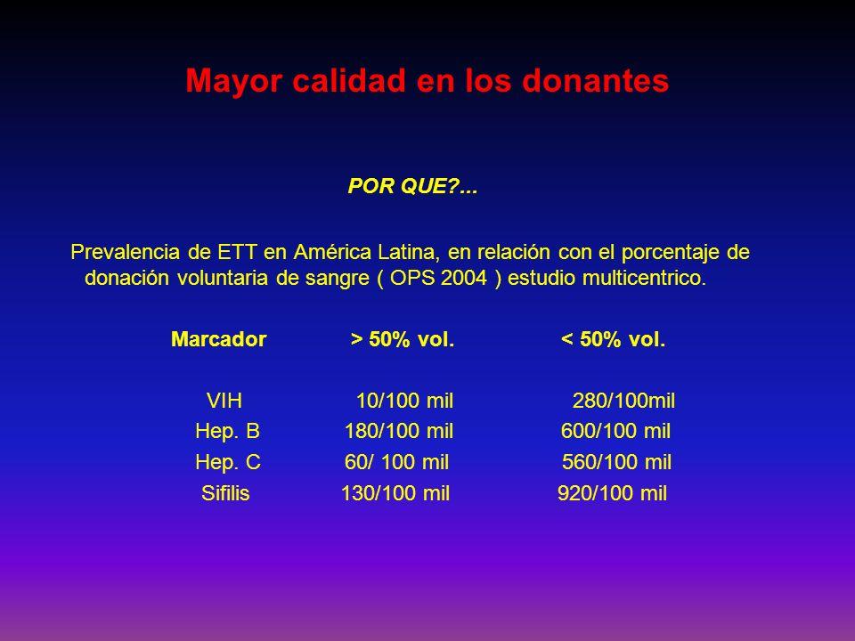 POR QUE?... Prevalencia de ETT en América Latina, en relación con el porcentaje de donación voluntaria de sangre ( OPS 2004 ) estudio multicentrico. M