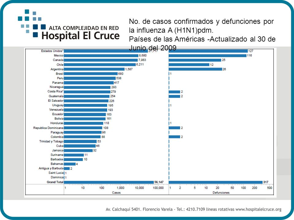 No. de casos confirmados y defunciones por la influenza A (H1N1)pdm. Países de las Américas -Actualizado al 30 de Junio del 2009