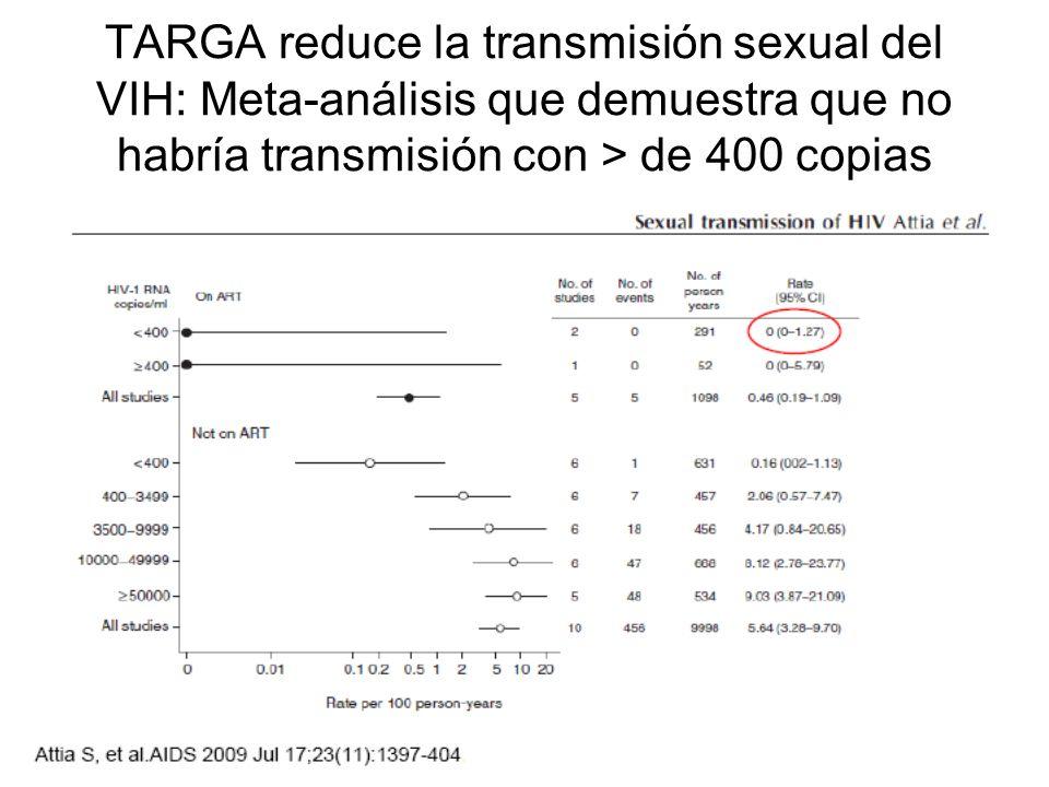 TARGA reduce la transmisión sexual del VIH: Meta-análisis que demuestra que no habría transmisión con > de 400 copias