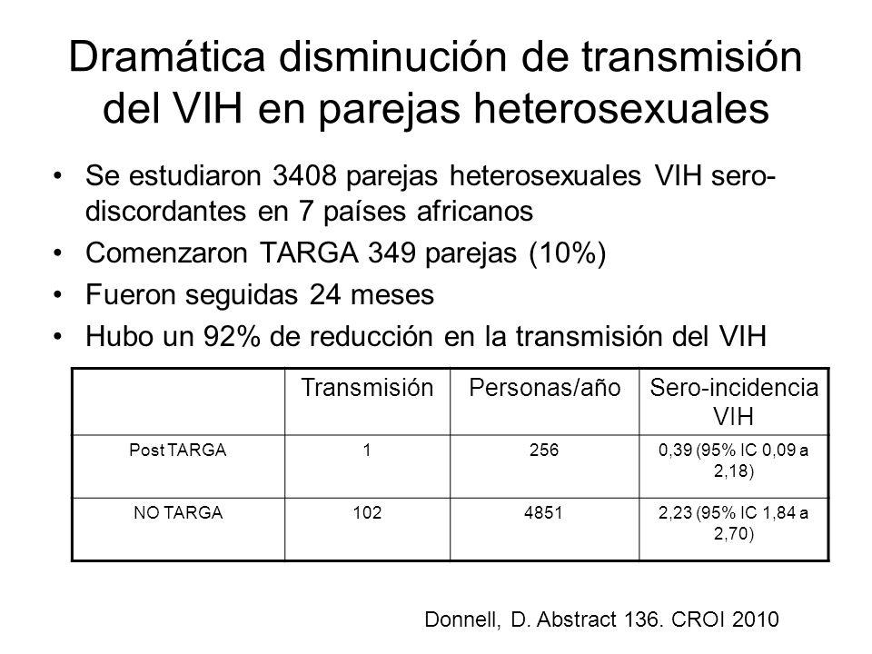 Dramática disminución de transmisión del VIH en parejas heterosexuales Se estudiaron 3408 parejas heterosexuales VIH sero- discordantes en 7 países africanos Comenzaron TARGA 349 parejas (10%) Fueron seguidas 24 meses Hubo un 92% de reducción en la transmisión del VIH TransmisiónPersonas/añoSero-incidencia VIH Post TARGA12560,39 (95% IC 0,09 a 2,18) NO TARGA10248512,23 (95% IC 1,84 a 2,70) Donnell, D.