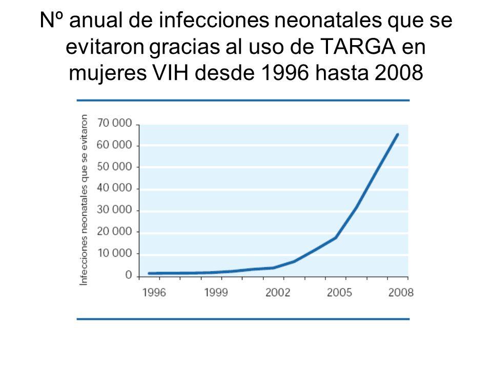 Nº anual de infecciones neonatales que se evitaron gracias al uso de TARGA en mujeres VIH desde 1996 hasta 2008
