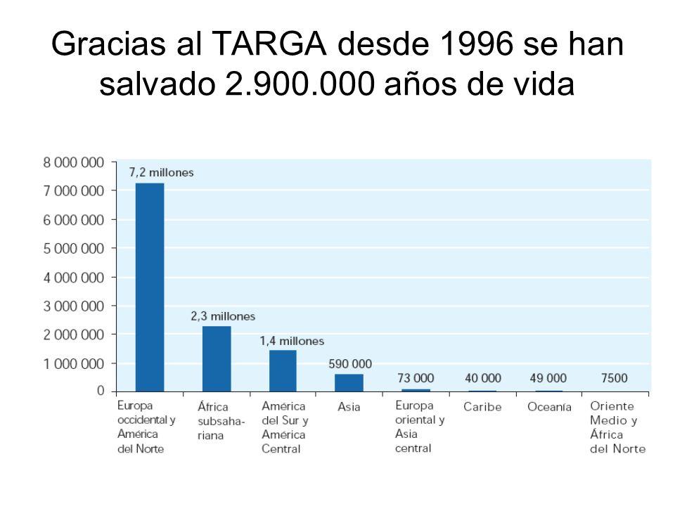 Gracias al TARGA desde 1996 se han salvado 2.900.000 años de vida