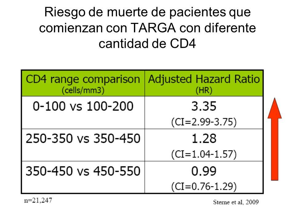Riesgo de muerte de pacientes que comienzan con TARGA con diferente cantidad de CD4