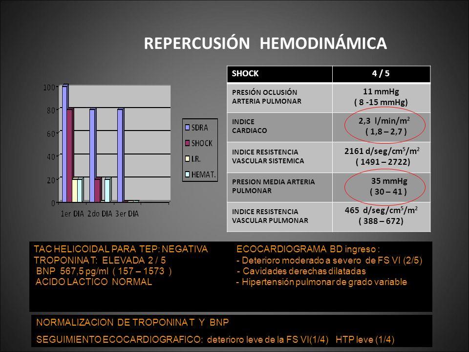 SHOCK4 / 5 PRESIÓN OCLUSIÓN ARTERIA PULMONAR 11 mmHg ( 8 -15 mmHg) INDICE CARDIACO 2,3 l/min/m 2 ( 1,8 – 2,7 ) INDICE RESISTENCIA VASCULAR SISTEMICA 2
