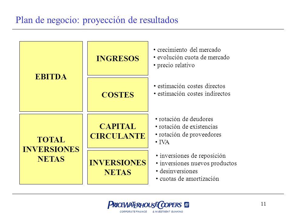 CORPORATE FINANCE& INVESTMENT BANKING 11 Plan de negocio: proyección de resultados INGRESOS COSTES CAPITAL CIRCULANTE INVERSIONES NETAS crecimiento de