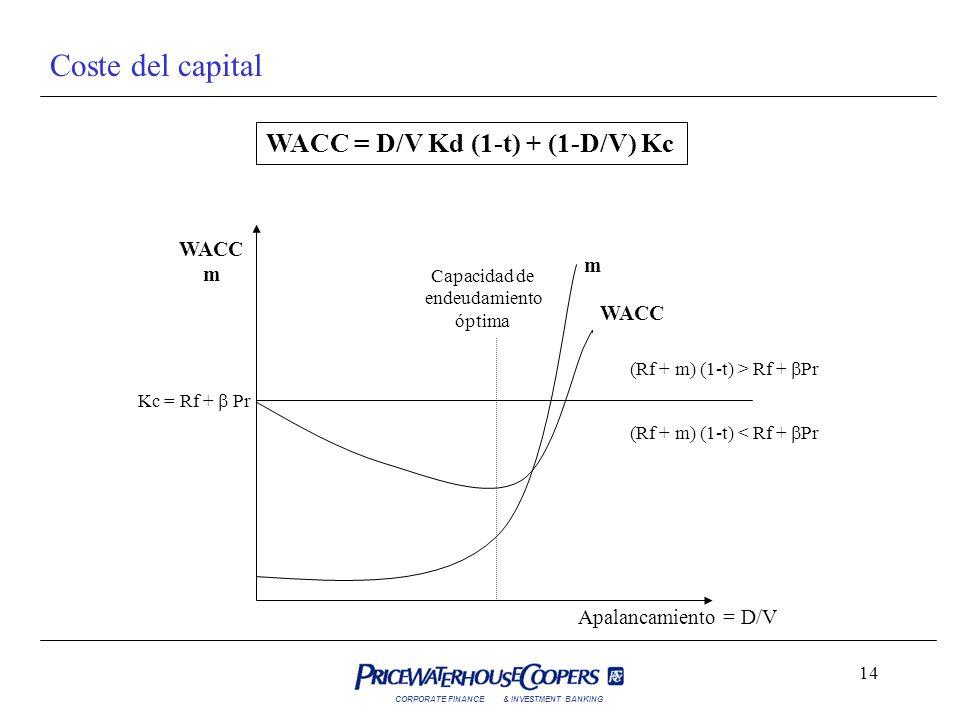 CORPORATE FINANCE& INVESTMENT BANKING 14 Coste del capital Apalancamiento = D/V WACC m Capacidad de endeudamiento óptima Kc = Rf + Pr (Rf + m) (1-t) <