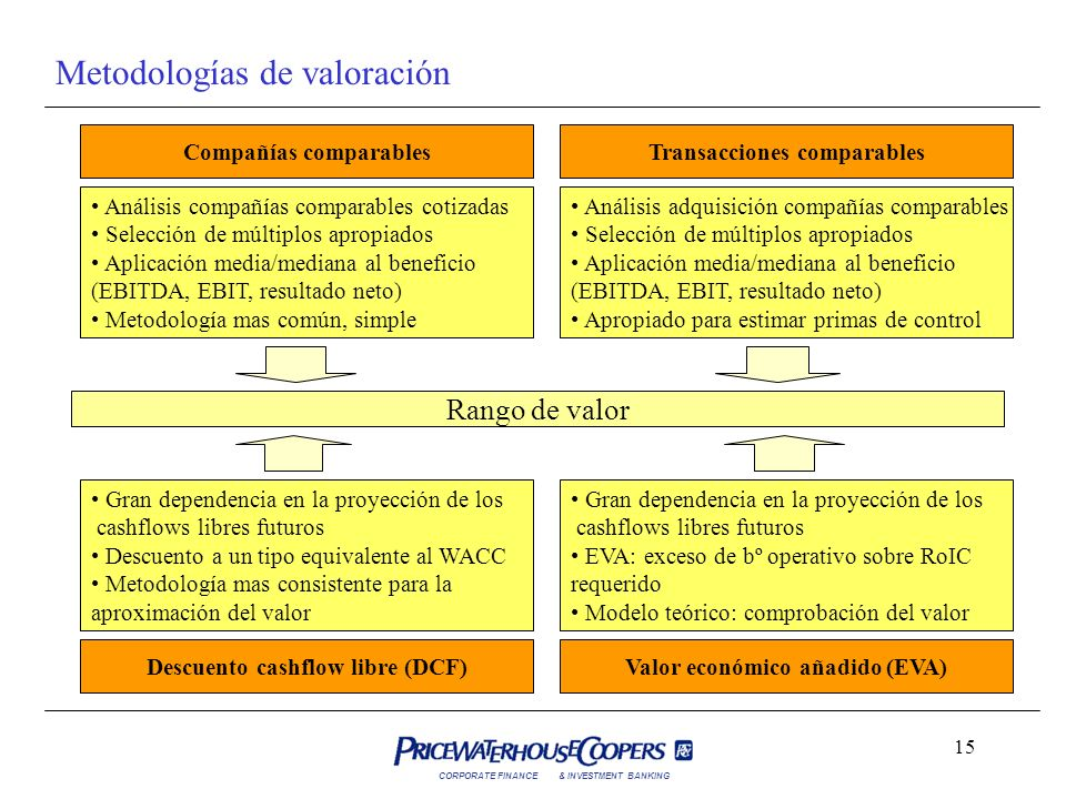 CORPORATE FINANCE& INVESTMENT BANKING 15 Metodologías de valoración Rango de valor Compañías comparablesTransacciones comparables Descuento cashflow l