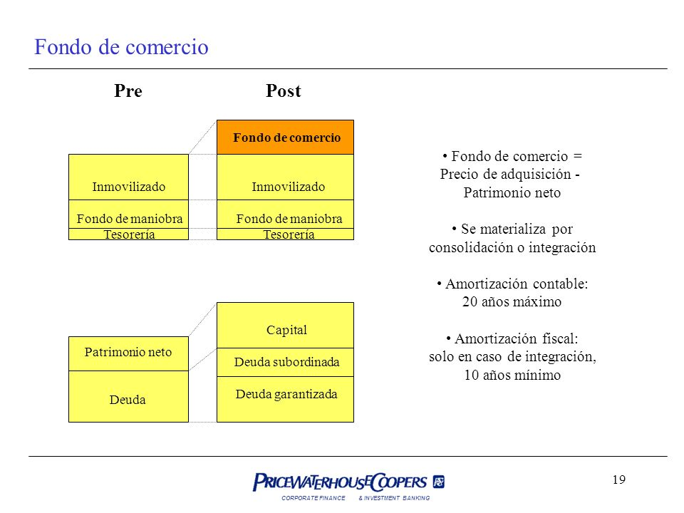 CORPORATE FINANCE& INVESTMENT BANKING 19 Fondo de comercio Inmovilizado Fondo de maniobra Tesorería Inmovilizado Fondo de maniobra Tesorería Fondo de