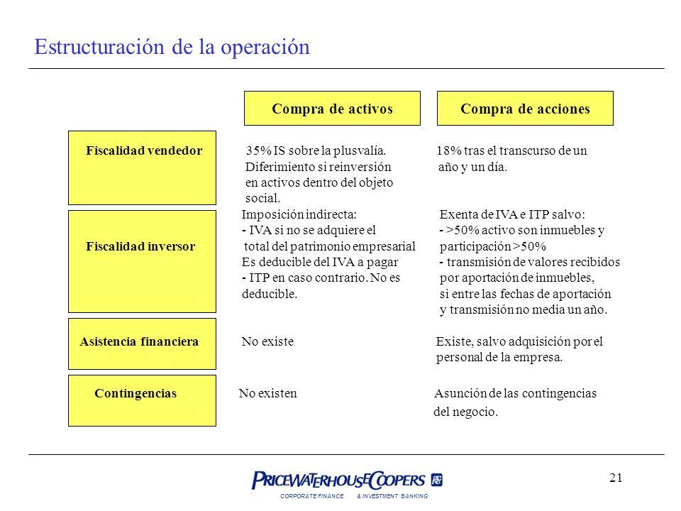 CORPORATE FINANCE& INVESTMENT BANKING 21 Estructuración de la operación Compra de activosCompra de acciones Fiscalidad vendedor 35% IS sobre la plusva
