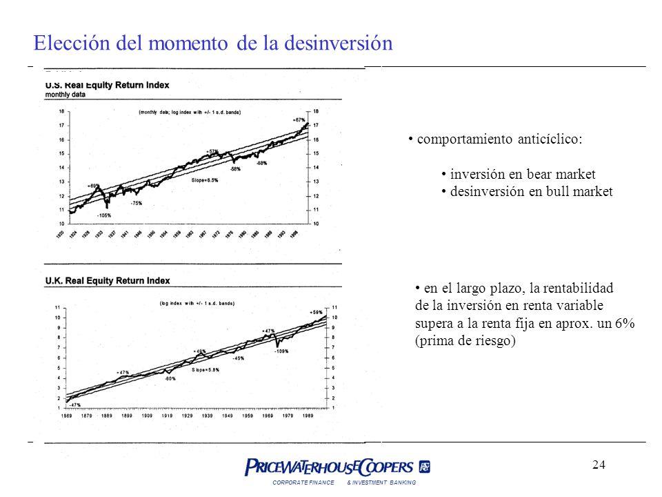 CORPORATE FINANCE& INVESTMENT BANKING 24 Elección del momento de la desinversión comportamiento anticíclico: inversión en bear market desinversión en