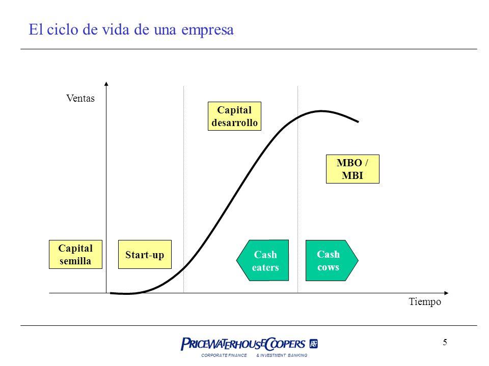CORPORATE FINANCE& INVESTMENT BANKING 5 El ciclo de vida de una empresa Capital semilla Start-up Capital desarrollo MBO / MBI Cash cows Cash eaters Ve