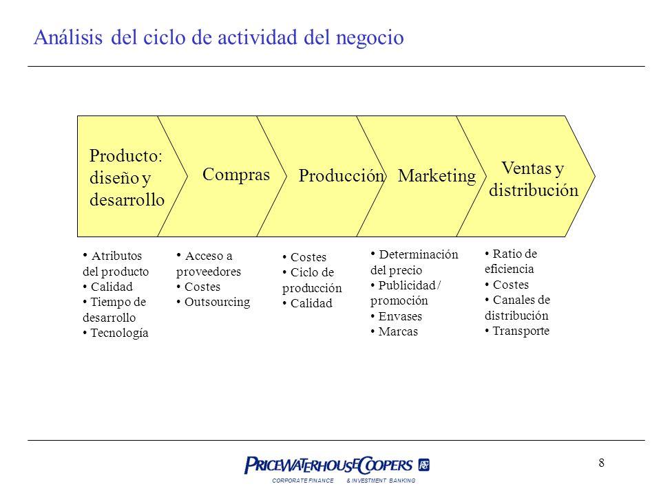 CORPORATE FINANCE& INVESTMENT BANKING 8 Análisis del ciclo de actividad del negocio Producto: diseño y desarrollo Compras ProducciónMarketing Ventas y