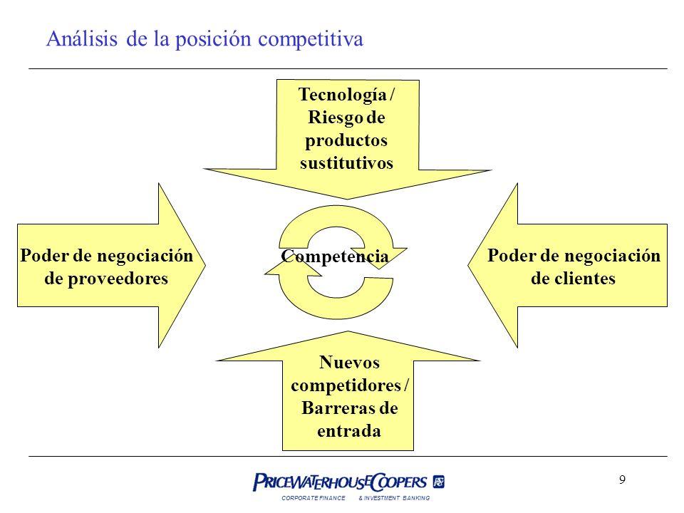 CORPORATE FINANCE& INVESTMENT BANKING 9 Análisis de la posición competitiva Competencia Poder de negociación de clientes Poder de negociación de prove