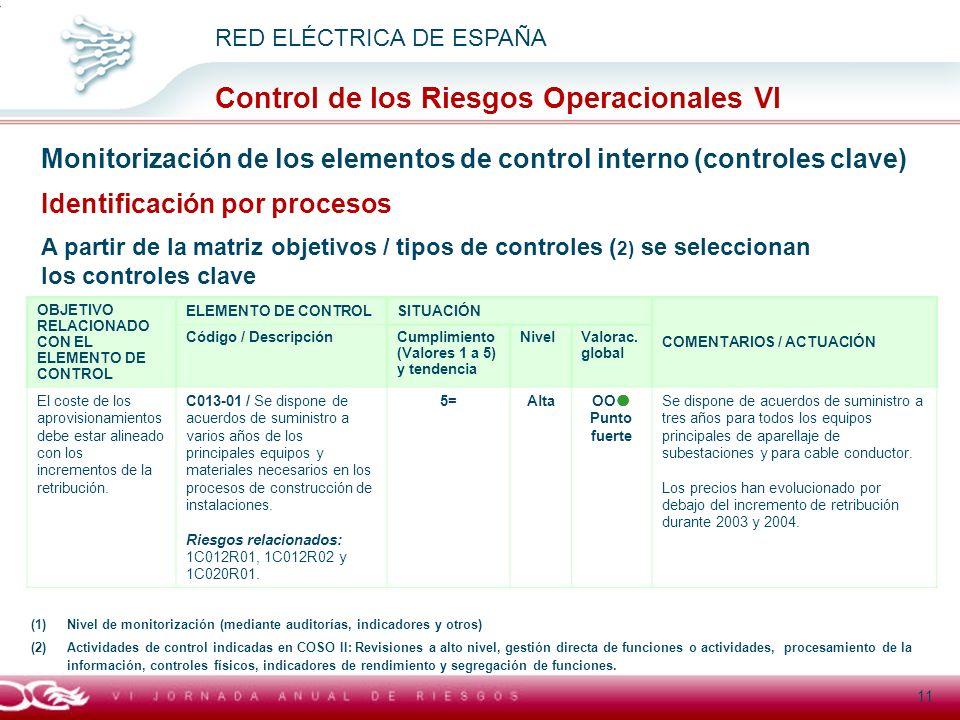 Título general presentación RED ELÉCTRICA DE ESPAÑA Control de los Riesgos Operacionales VI 11 Monitorización de los elementos de control interno (con