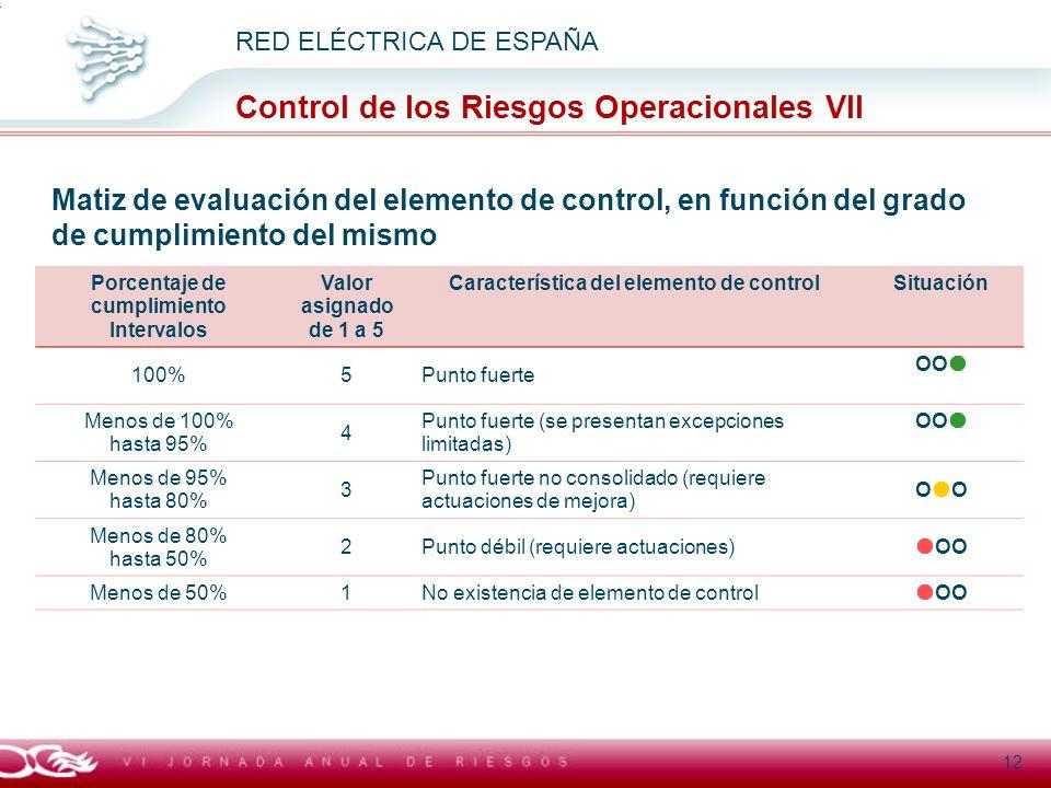 Título general presentación RED ELÉCTRICA DE ESPAÑA Control de los Riesgos Operacionales VII 12 Matiz de evaluación del elemento de control, en funció