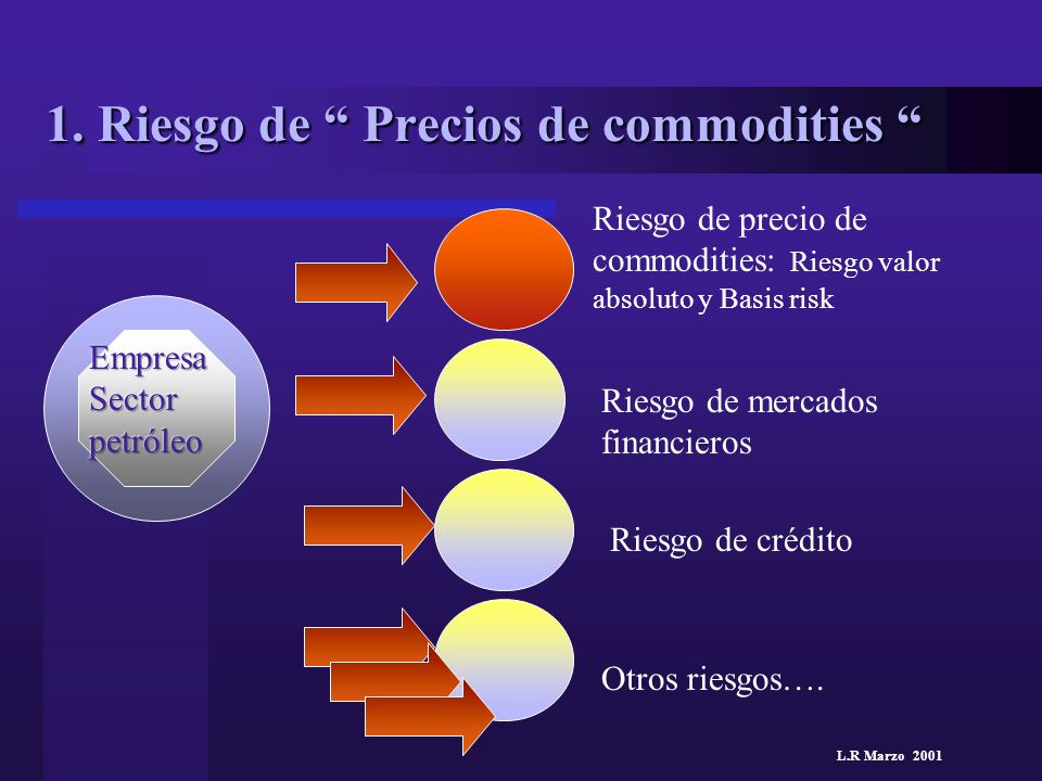 L.R Marzo 2001 1. Riesgo de Precios de commodities 1. Riesgo de Precios de commodities Riesgo de precio de commodities: Riesgo valor absoluto y Basis