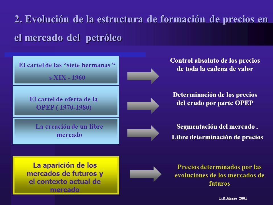 L.R Marzo 2001 2. Evolución de la estructura de formación de precios en el mercado del petróleo El cartel de las siete hermanas s XIX - 1960 El cartel