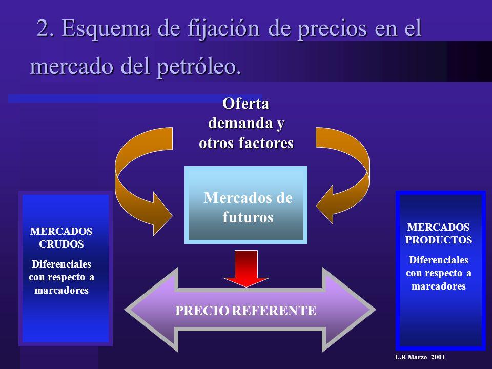 L.R Marzo 2001 2. Esquema de fijación de precios en el mercado del petróleo. 2. Esquema de fijación de precios en el mercado del petróleo. Oferta dema