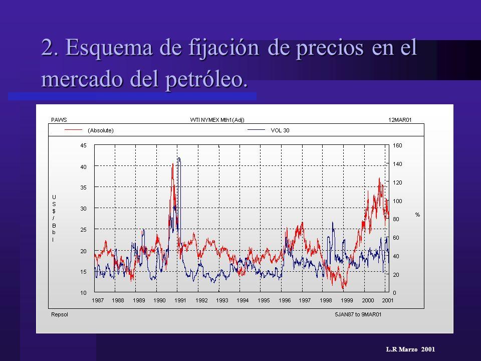 L.R Marzo 2001 2. Esquema de fijación de precios en el mercado del petróleo.