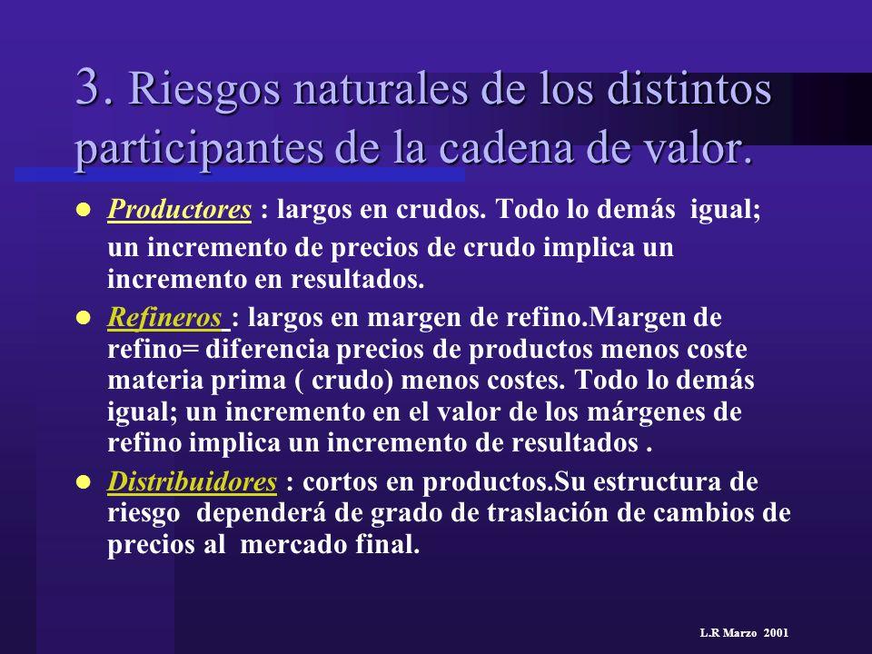 L.R Marzo 2001 3. Riesgos naturales de los distintos participantes de la cadena de valor. Productores : largos en crudos. Todo lo demás igual; un incr