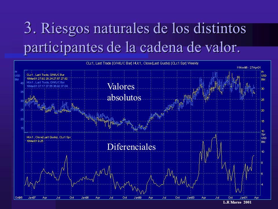L.R Marzo 2001 3. Riesgos naturales de los distintos participantes de la cadena de valor. Valores absolutos Diferenciales