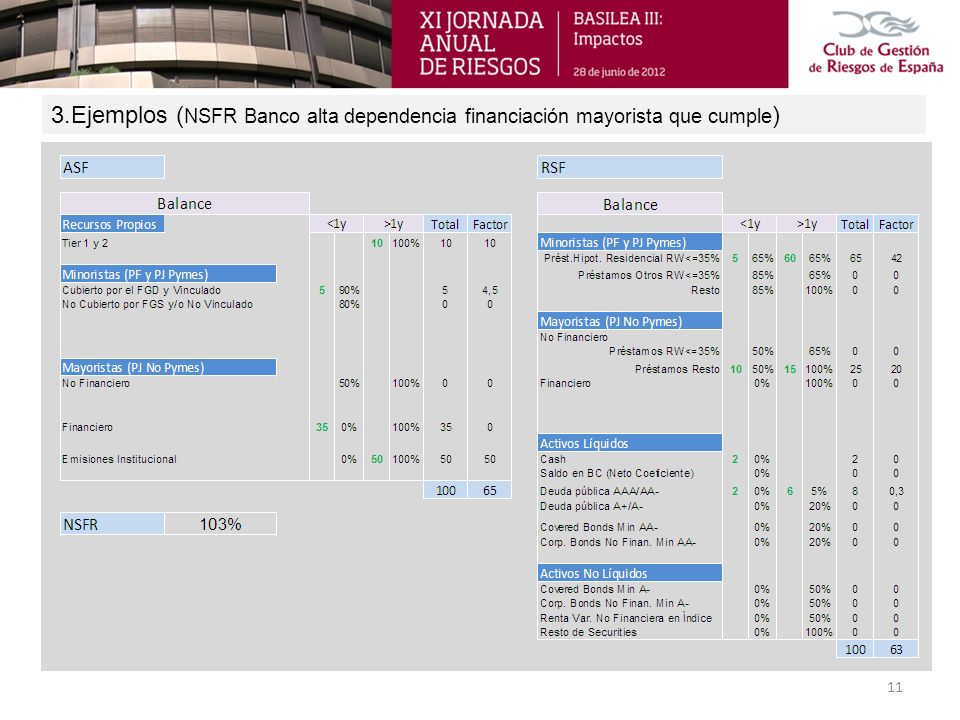 3.Ejemplos ( NSFR Banco alta dependencia financiación mayorista que cumple ) 11
