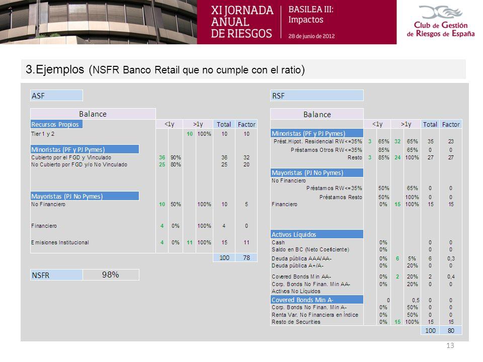 3.Ejemplos ( NSFR Banco Retail que no cumple con el ratio ) 13