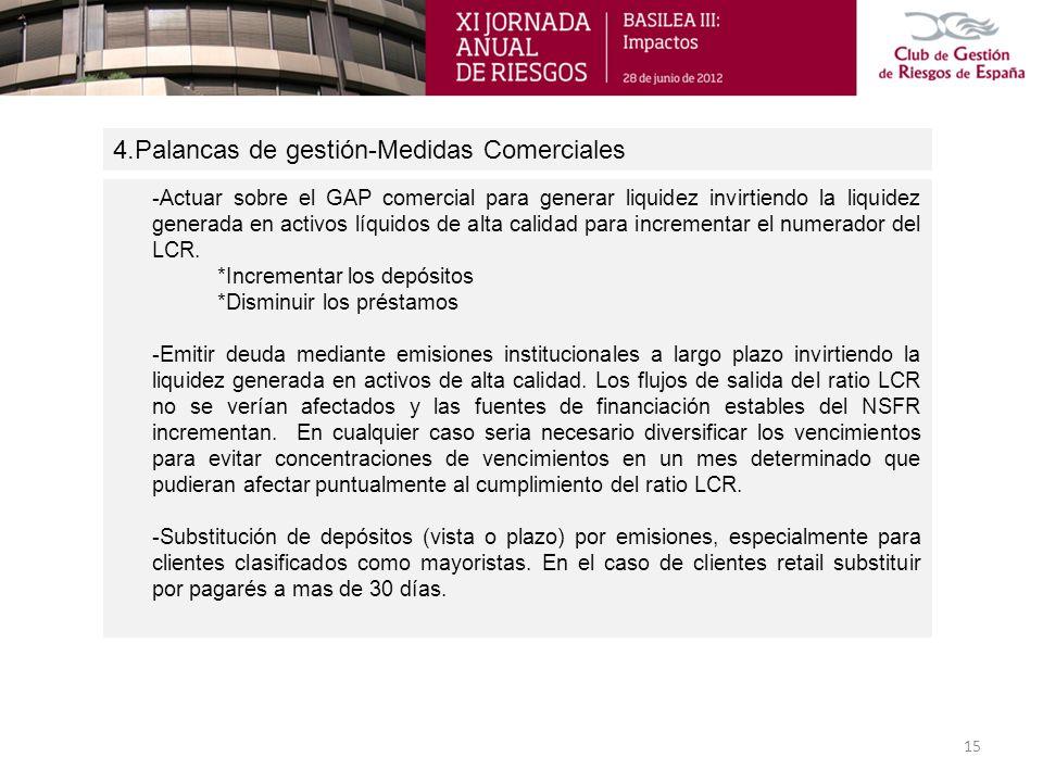 4.Palancas de gestión-Medidas Comerciales 15 -Actuar sobre el GAP comercial para generar liquidez invirtiendo la liquidez generada en activos líquidos