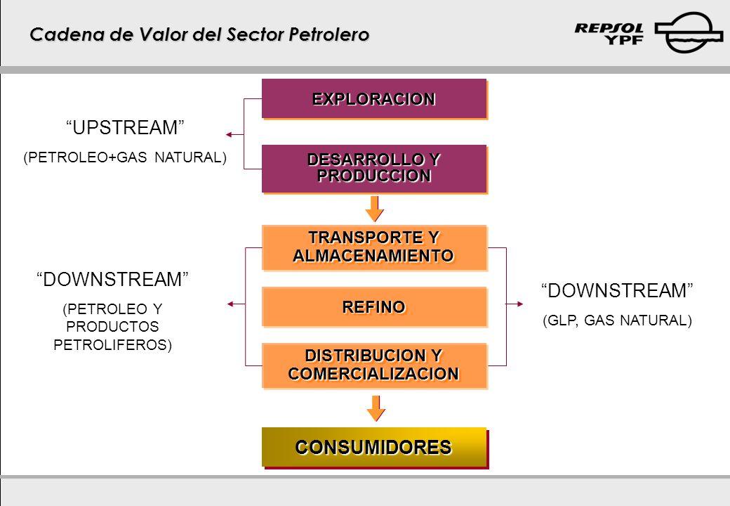 TRANSPORTE Y ALMACENAMIENTO ALMACENAMIENTOREFINOREFINO DISTRIBUCION Y COMERCIALIZACION COMERCIALIZACION CONSUMIDORESCONSUMIDORESEXPLORACIONEXPLORACION