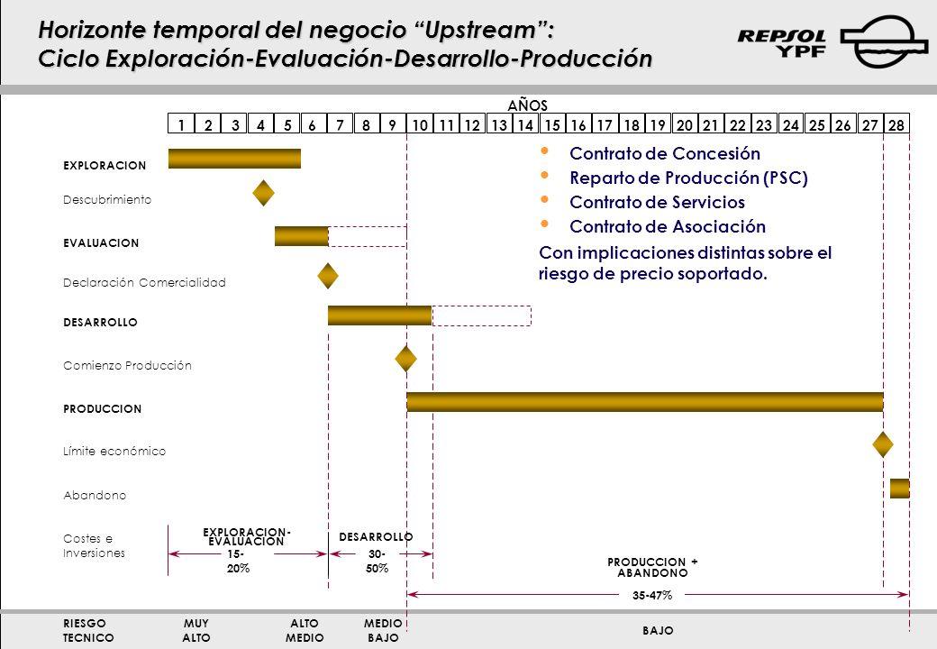 EXPLORACION AÑOS 123456789101112131516171819202122232425262728 Descubrimiento EVALUACION Declaración Comercialidad DESARROLLO Comienzo Producción PROD