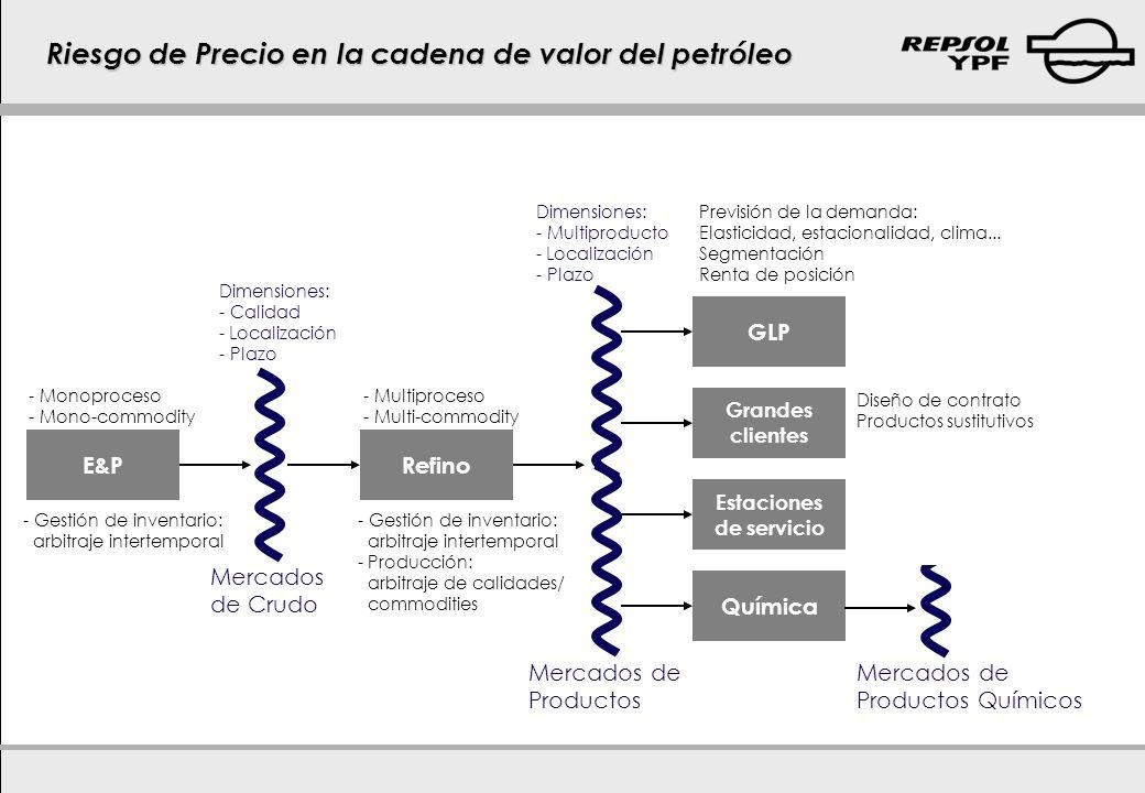 Riesgo de Precio en la cadena de valor del petróleo E&PRefino GLP Grandes clientes Estaciones de servicio Química Mercados de Crudo Mercados de Produc