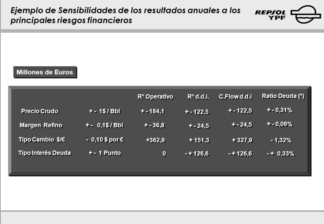 Millones de Euros Rº Operativo Rº d.d.i. C.Flow d.d.i Precio Crudo + - 1$ / Bbl + - 184,1 + - 122,5 Margen Refino + - 0,1$ / Bbl + - 36,8 + - 24,5 Tip