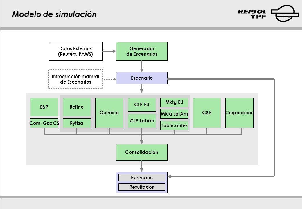 Modelo de simulación Escenario Generador de Escenarios Introducción manual de Escenarios Refino QuímicaCorporación E&P Consolidación Datos Externos (R